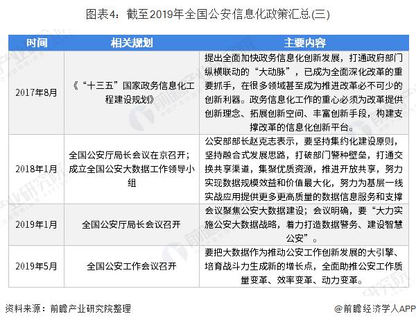 图表4:截至2019年全国公安信息化政策汇总(三)