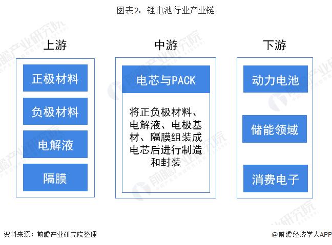 图表2:锂电池行业产业链