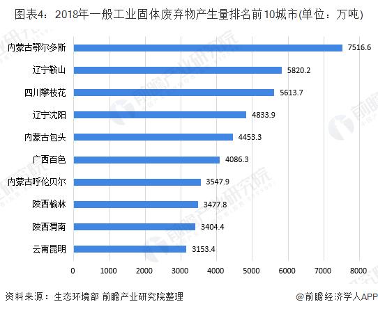 图表4:2018年一般工业固体废弃物产生量排名前10城市(单位:万吨)