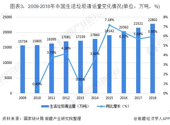 图表3:2009-2018年中国生活垃圾清运量变化情况(单位:万吨,%)