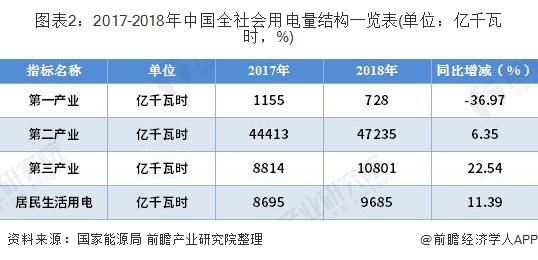 图表2:2017-2018年中国全社会用电量结构一览表(单位:亿千瓦时,%)