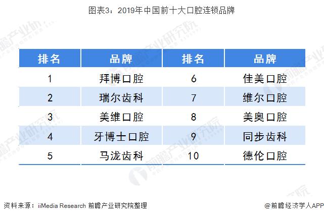 图表3:2019年中国前十大口腔连锁品牌