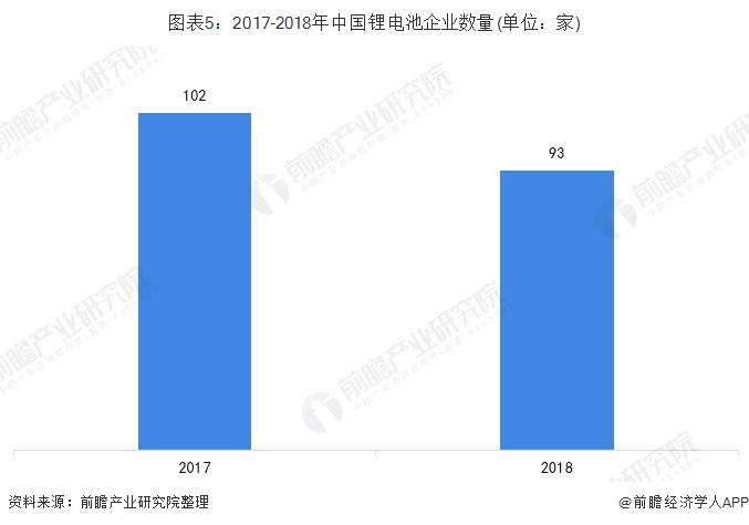 图表5:2017-2018年中国锂电池企业数量(单位:家)