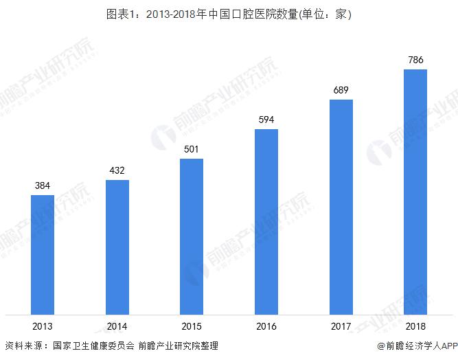 图表1:2013-2018年中国口腔医院数量(单位:家)