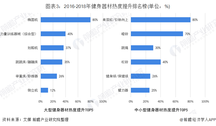 图表3:2016-2018年健身器材热度提升排名榜(单位:%)