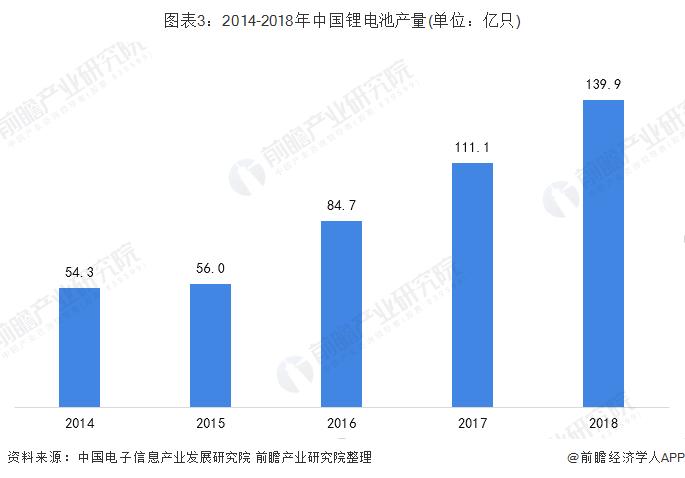 图表3:2014-2018年中国锂电池产量(单位:亿只)