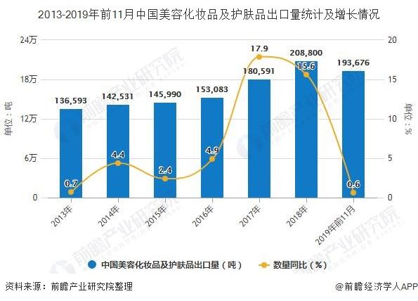 2013-2019年前11月中国美容化妆品及护肤品出口量统计及增长情况