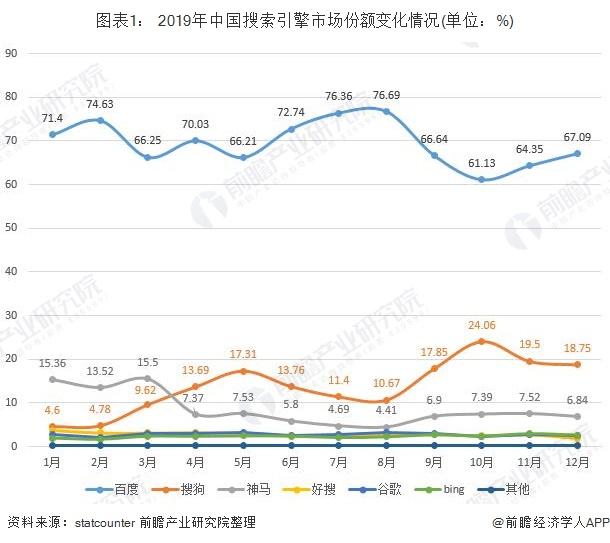 图表1: 2019年中国搜索引擎市场份额变化情况(单位:%)