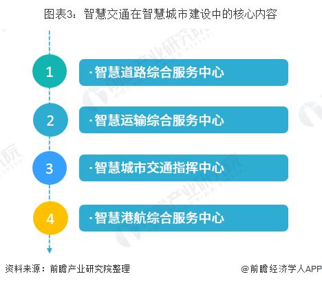 图表3:智慧交通在智慧城市建设中的核心内容