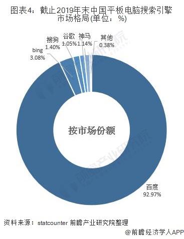 图表4:截止2019年末中国平板电脑搜索引擎市场格局(单位:%)