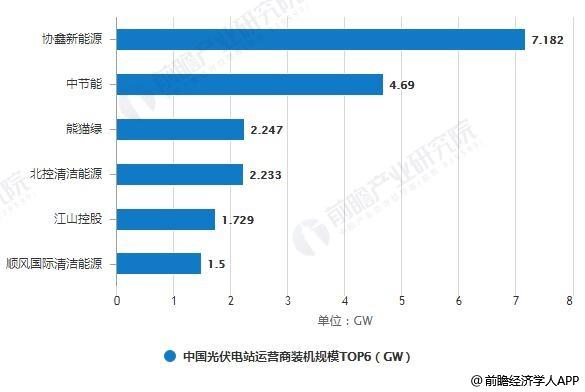 2019年H1中国光伏电站运营商装机规模TOP6统计情况