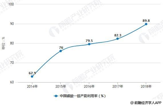 2014-2018年中国磷酸一铵产能利用率统计情况