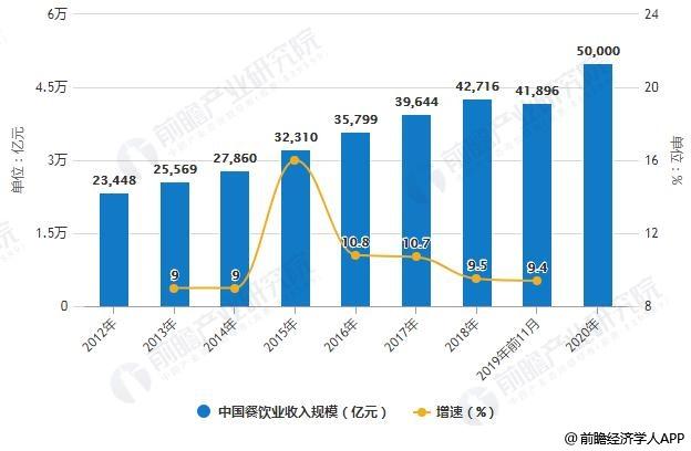 2012-2020年中国餐饮业收入规模统计及增长情况预测
