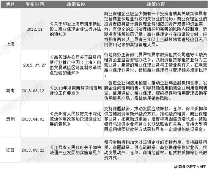 截至2019年11月地方层面商业保理行业相关政策汇总情况
