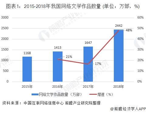 图表1:2015-2018年我国网络文学作品数量 (单位:万部,%)