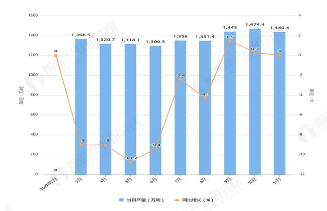 2019年1-11月全国柴油产量及增长情况图