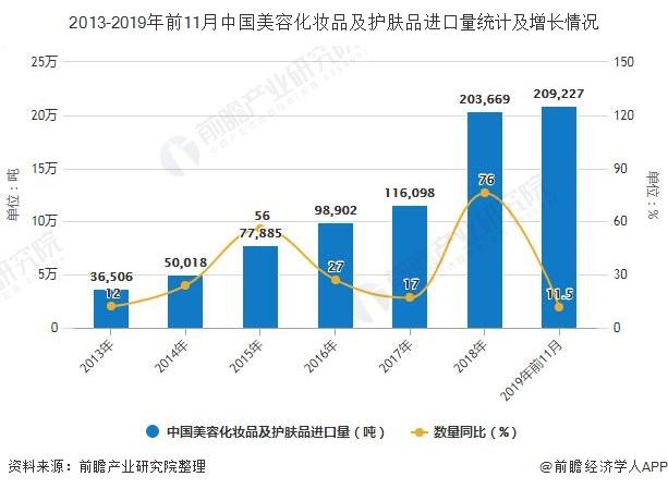 2013-2019年前11月中国美容化妆品及护肤品进口量统计及增长情况