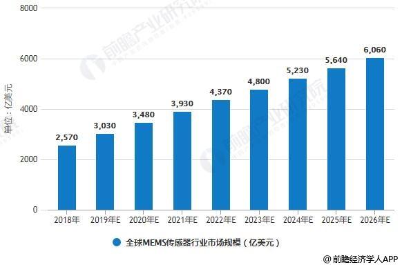 2018-2026年全球MEMS传感器行业市场规模统计情况及预测