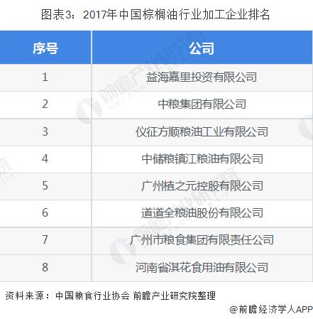 图表3:2017年中国棕榈油行业加工企业排名