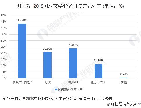 图表7:2018网络文学读者付费方式分布 (单位:%)