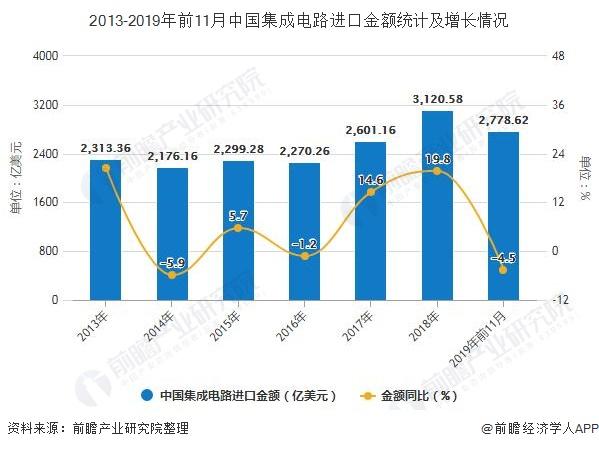 2013-2019年前11月中国集成电路进口金额统计及增长情况