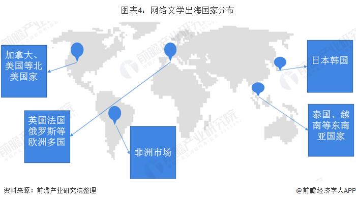 图表4:网络文学出海国家分布