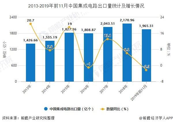 2013-2019年前11月中国集成电路出口量统计及增长情况