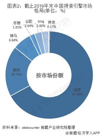 图表2:截止2019年末中国搜索引擎市场格局(单位:%)