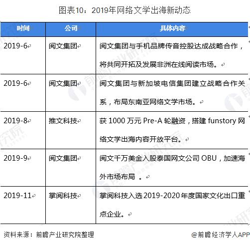 图表10:2019年网络文学出海新动态
