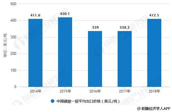 2014-2018年中国磷酸一铵平均出口价格变化情况
