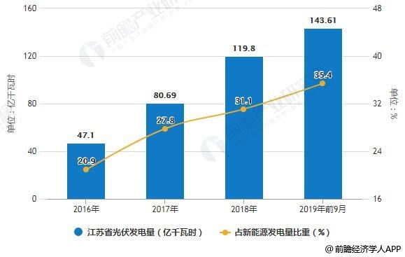 2016-2019年前11月江苏省光伏发电量及占新能源发电量比重统计情况