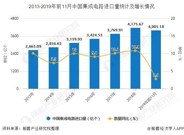 2013-2019年前11月中国集成电路进口量统计及增长情况