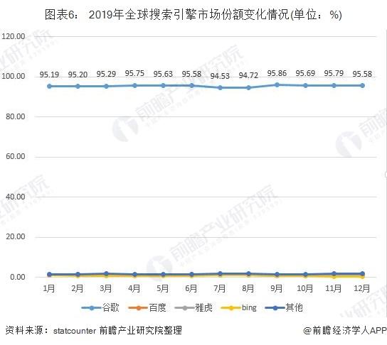 图表6: 2019年全球搜索引擎市场份额变化情况(单位:%)