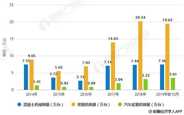 2014-2019年前10月中国工程机械行业主要产品销量统计情况