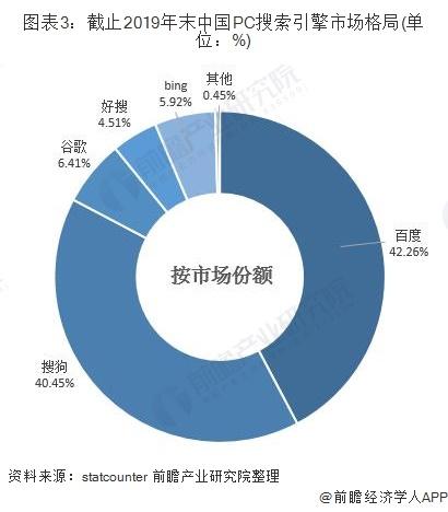 图表3:截止2019年末中国PC搜索引擎市场格局(单位:%)