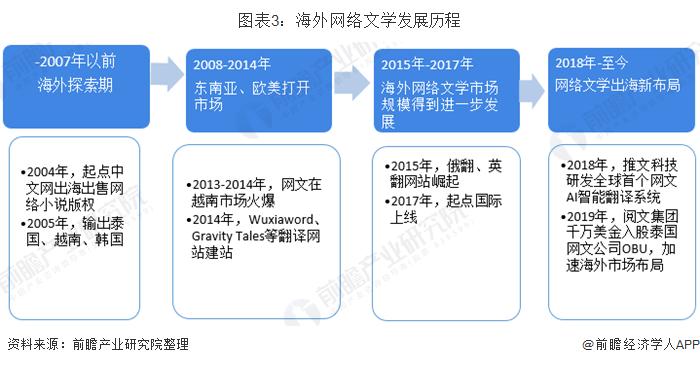 图表3:海外网络文学发展历程