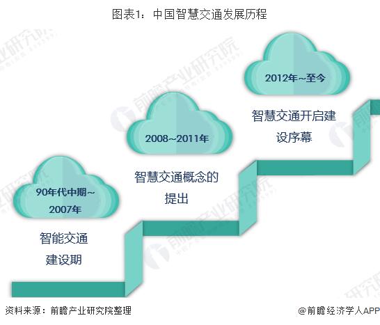 图表1:中国智慧交通发展历程