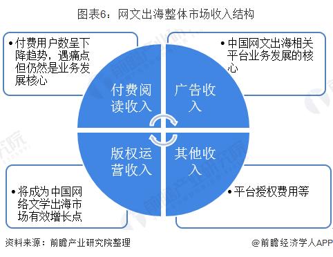图表6:网文出海整体市场收入结构