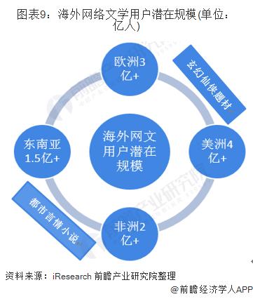 图表9:海外网络文学用户潜在规模(单位:亿人)
