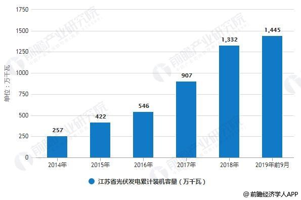 2014-2019年前9月江苏省光伏发电累计装机容量统计情况