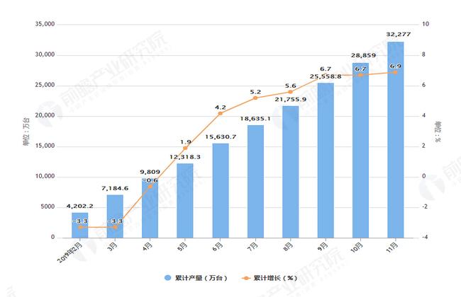 2019年1-11月全国电子计算机产量及增长情况图