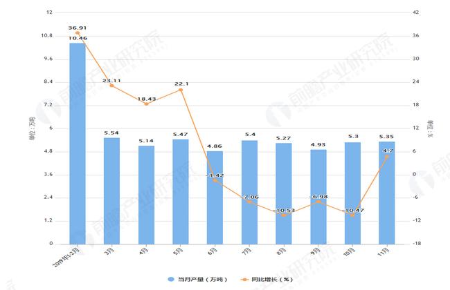 2019年1-11月江西省化学纤维产量及增长情况图