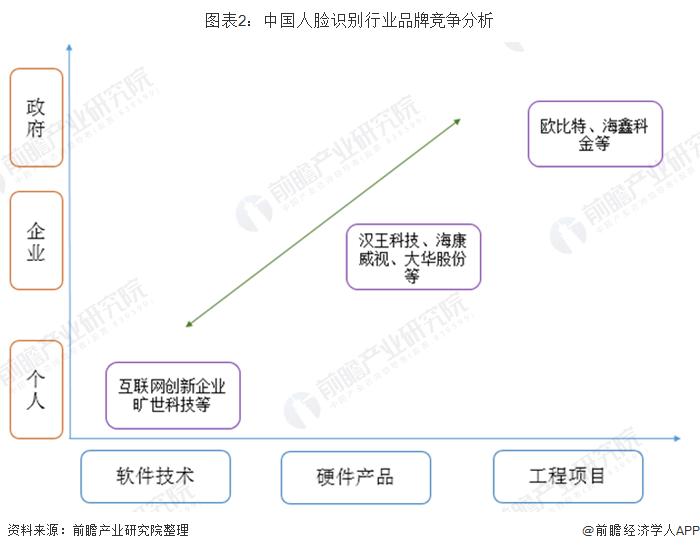 图表2:中国人脸识别行业品牌竞争分析