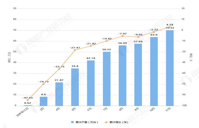 2019年1-11月安徽省手机产量及增长情况图