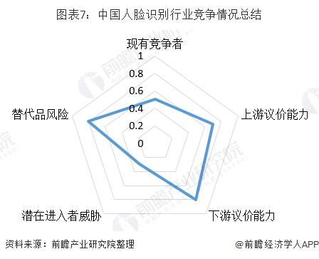 图表7:中国人脸识别行业竞争情况总结