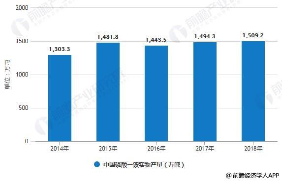 2014-2018年中国磷酸一铵实物产量统计情况