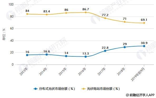 2013-2019年前9月中国光伏发电行业市场结构分析情况