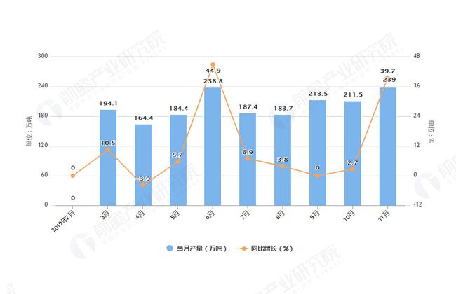 2019年1-11月全国燃料油产量及增长情况图