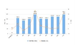 2019年1-11月全国<em>燃料油</em>产量及增长情况分析