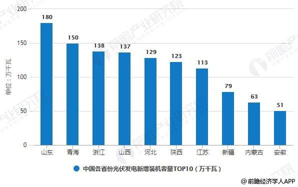 2019年前三季度中国各省份光伏发电新增装机容量TOP10统计情况